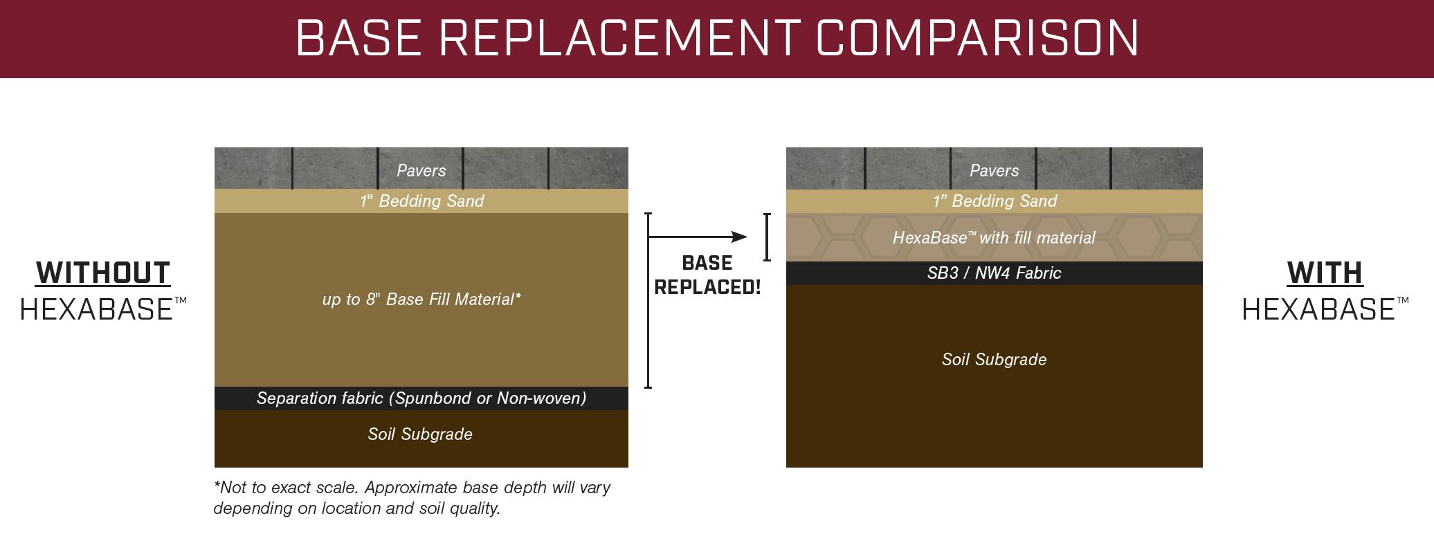HexaBase-BaseReplacementComparison