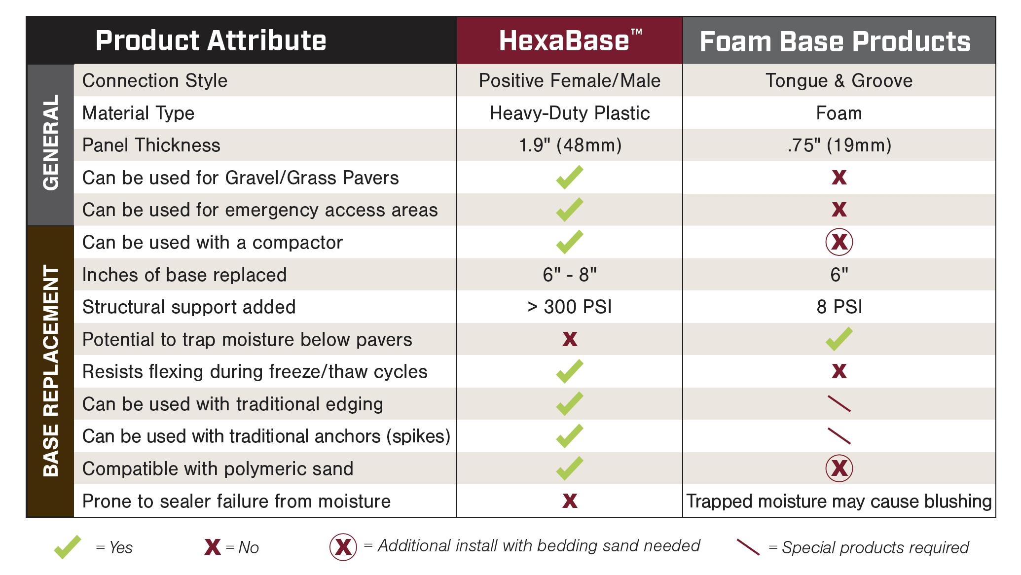 HexaBase-Chart