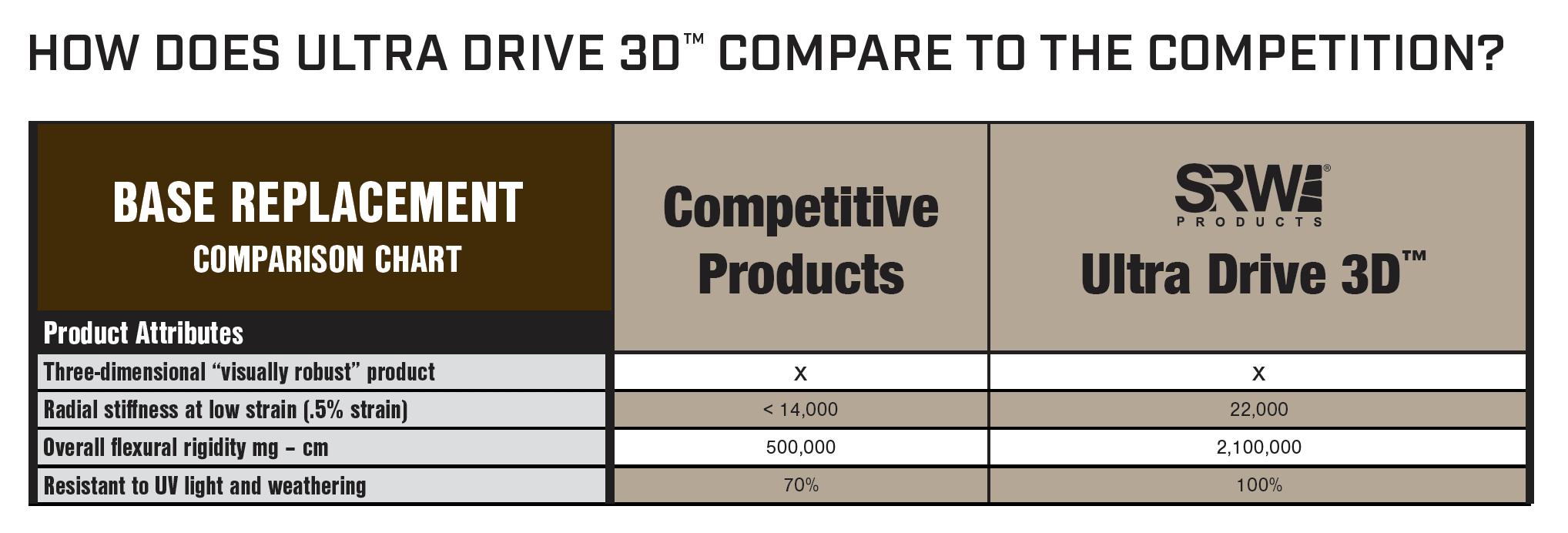 UltraDrive3D-Chart